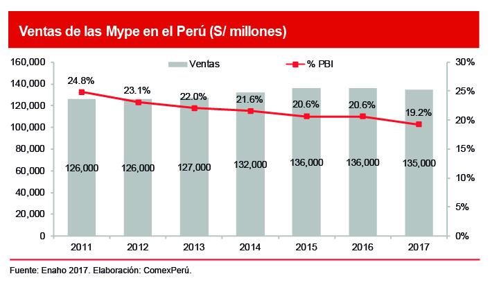 Comexperú Sociedad De Comercio Exterior Del Perú